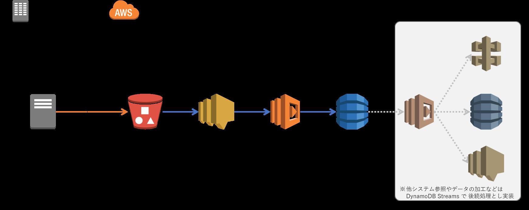 CSV ファイルのバッチ連携も AWS Lambda でサーバーレス